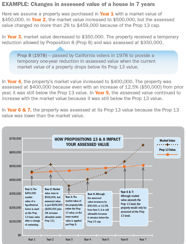 Market Value Decline/Property Tax Relief | CCSF Office of